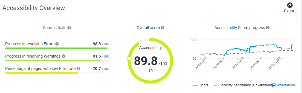 Snippet from a webpage at SiteImprove.com, showing accessibility score for www.swindon.gov.uk
