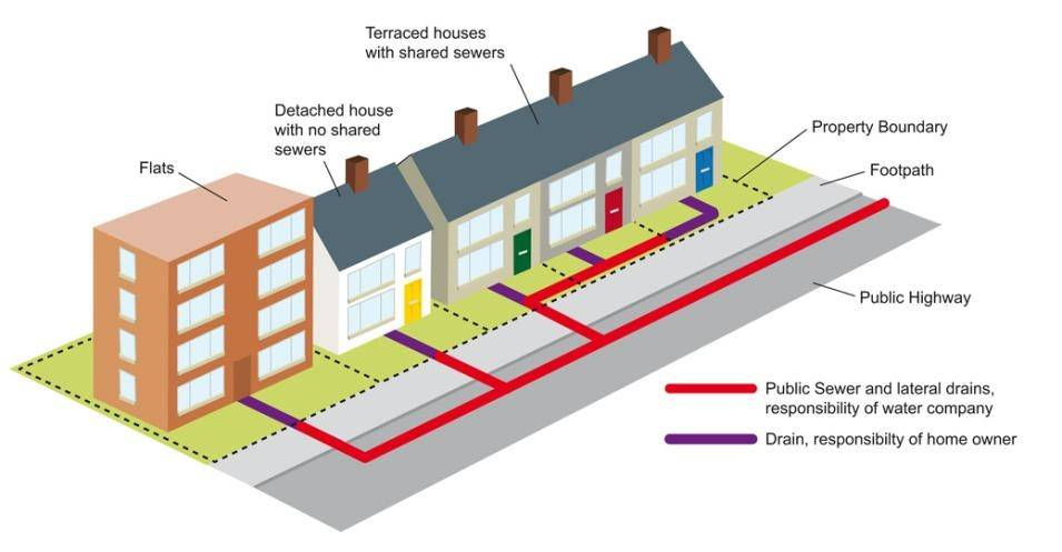 Diagram showing drains and sewers and how they connect to different types of residential properties