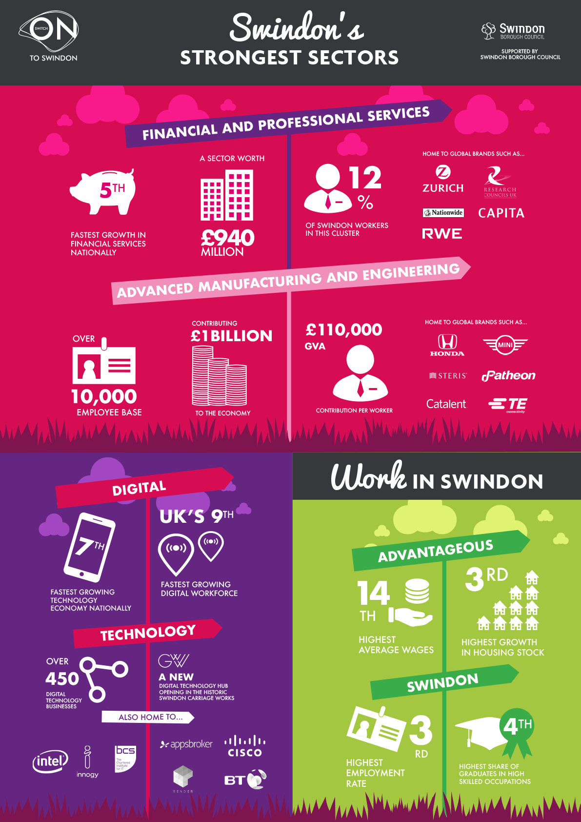 Invest in Swindon infographic